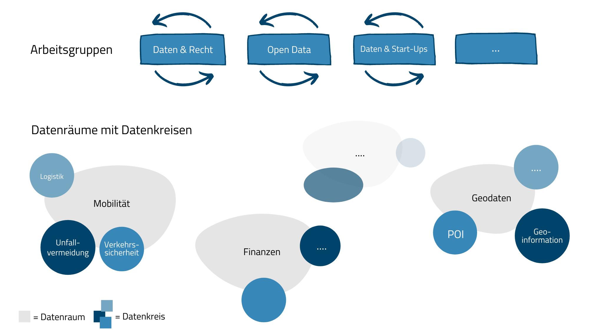 exemplarische Darstellung von Datenräumen, Datenkreisen, Arbeitsgruppen und ihrer Verortung