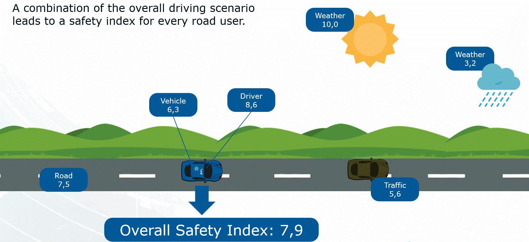 Darstellung von Daten, die die Verkehrssicherheit beeinflussen, wie Wetterdaten oder Infrastrukturdaten