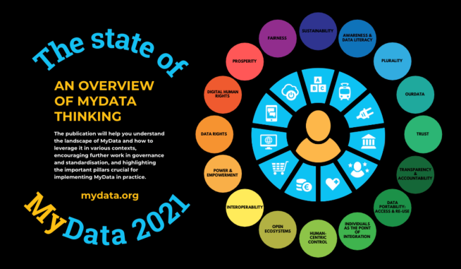 The State of MyData 2021