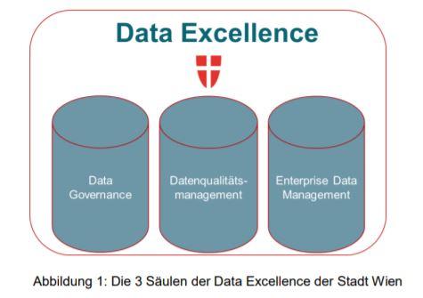 Die Strategie baut auf drei Säulen auf: Data Governance, Datenqualitätsmanagement und Enterprise Data Management.