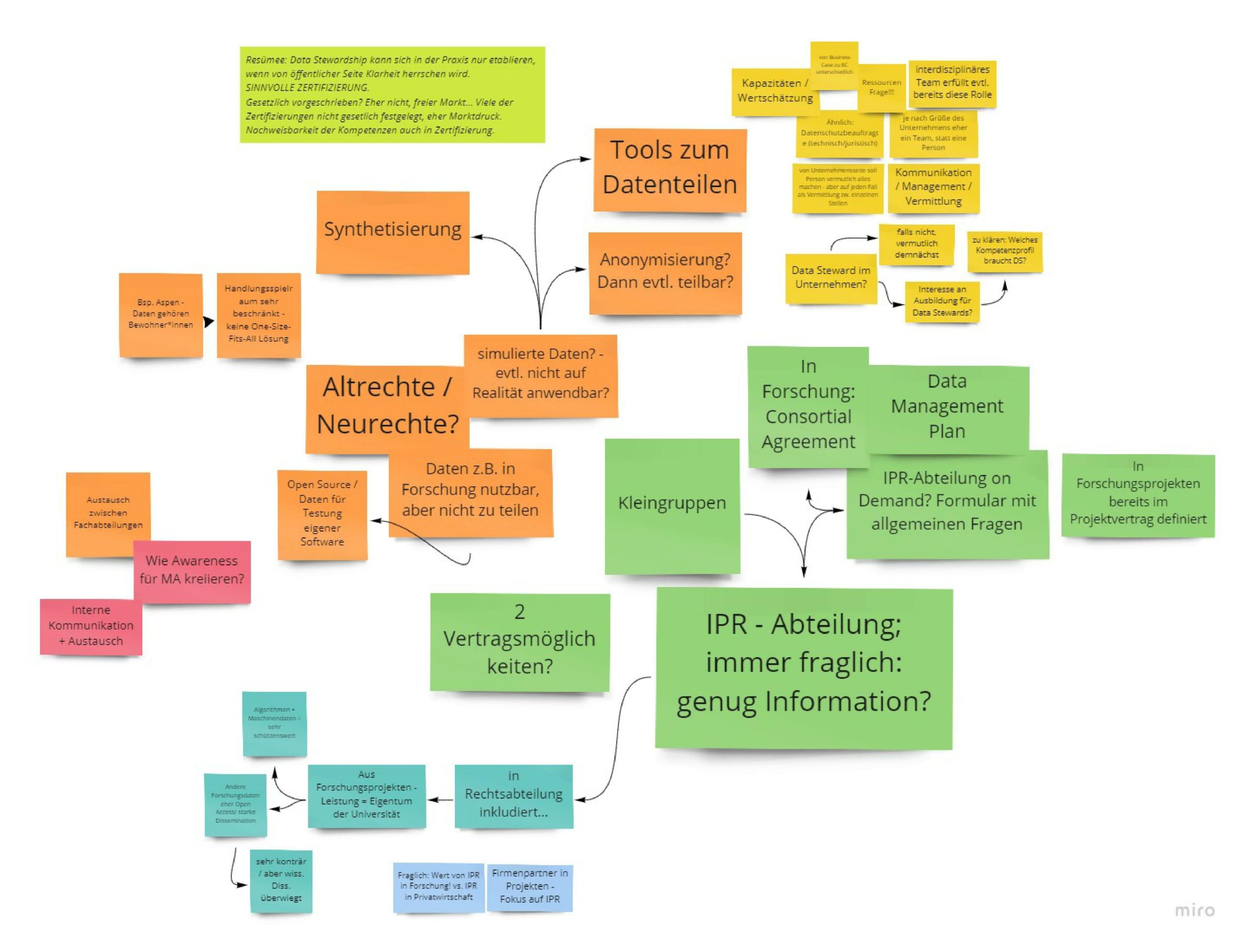 Brainstorming zu Data Stewardship