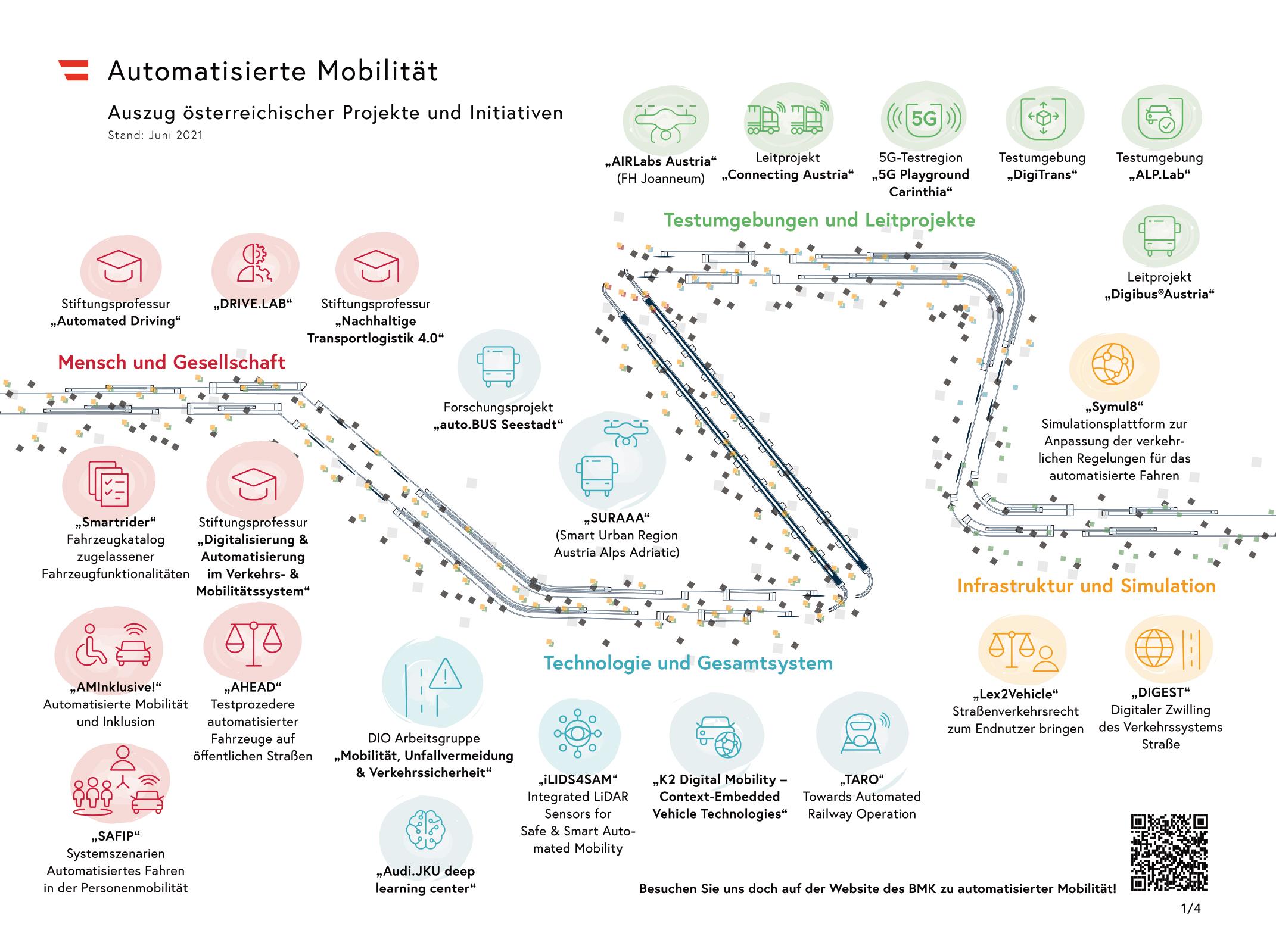 """Die Kompetenzkarte Automatisierte Mobilität zeigt existierende Projekte und Initiativen in Österreich und ihre Verortung in den thematischen Bereichen """"Mensch und Gesellschaft"""", """"Technologien und Gesamtsysteme"""", """"Testumgebungen und Leitprojekte"""" sowie """"Infrastruktur und Simulation""""."""