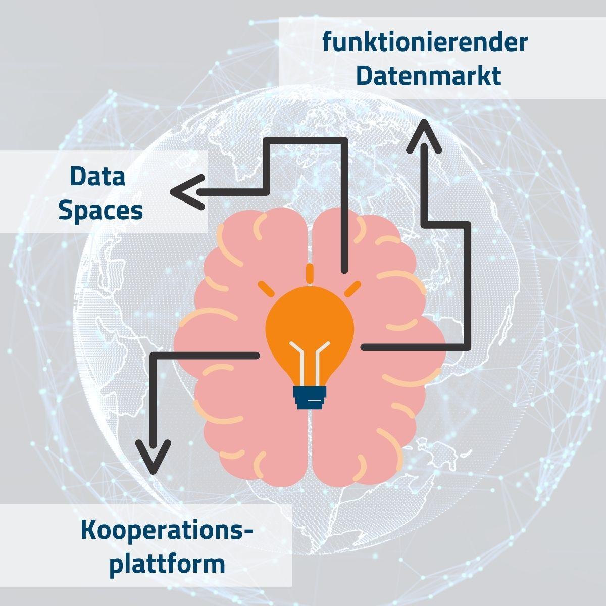 Gehirn, Glühbirne, Welt mit Netz im Hintergrund