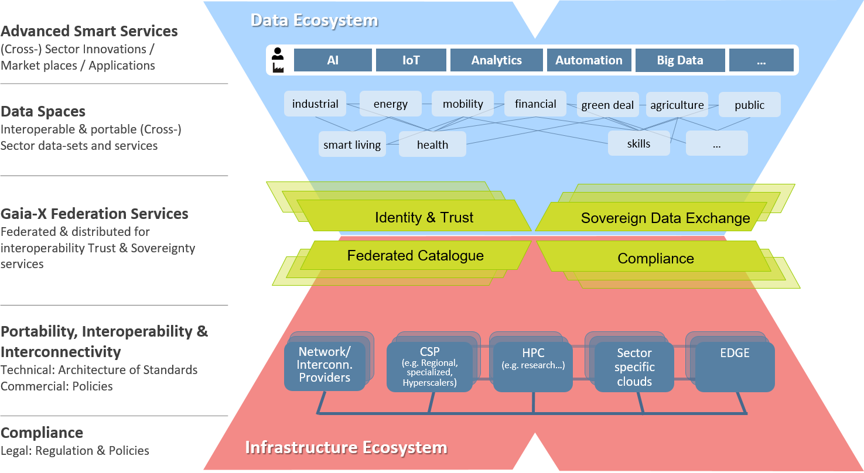 Grafische Darstellung von GAIA-X und der Verteilung der verschiedenen Thematiken, die damit zusammenhängen. Es werden alle Verknüpfungen vom Daten- bis zum Infrastruktur Ökosystem aufgezeigt.