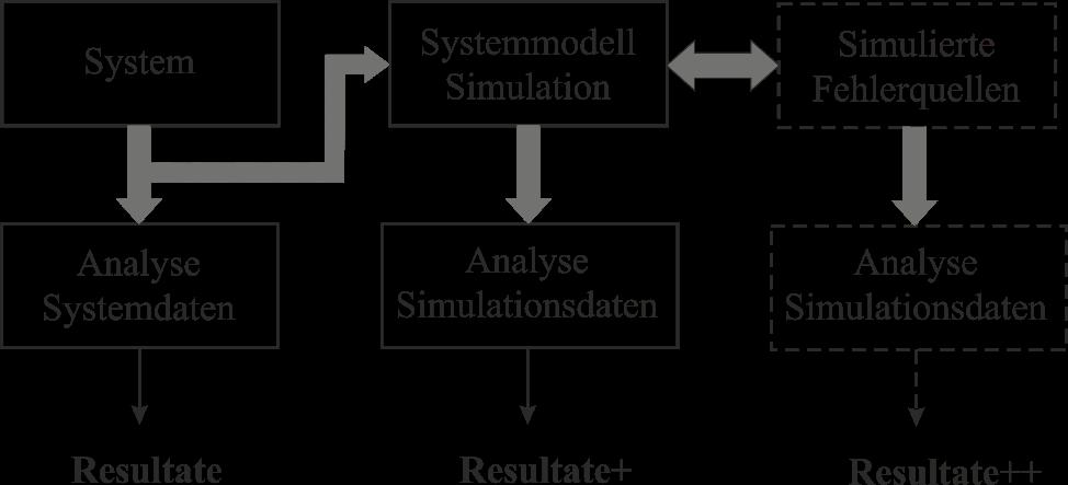 Grafik zur Darstellung des Verhältnisses von verschiedenen Stufen der Analyse und deren Ergebnissen